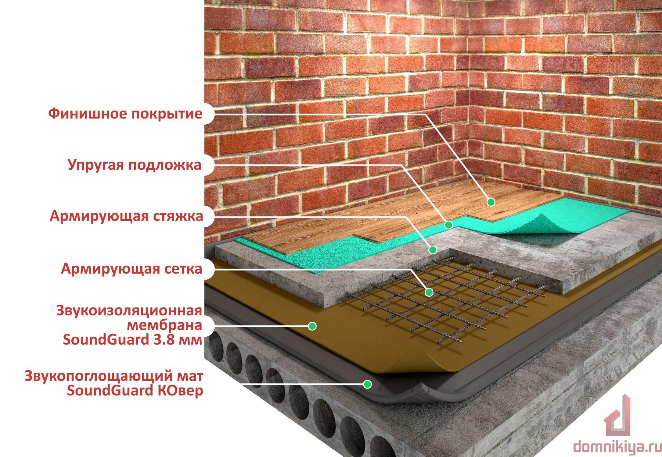 Теплоизоляция дома шумо