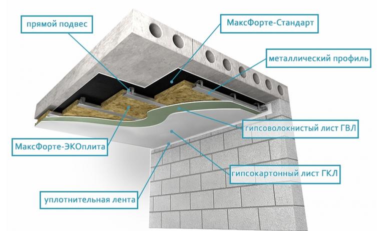 Компании в твери занимающиеся звукоизоляцией стен